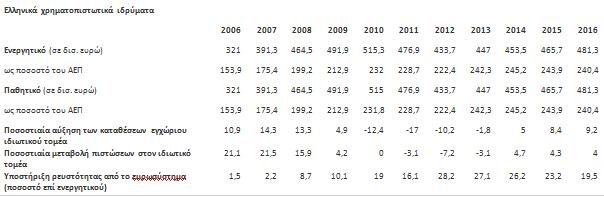 Πηγή: Διεθνές Νομισματικό Ταμείο, Ιανουάριος 2013, Έκθεση για την Ελλάδα